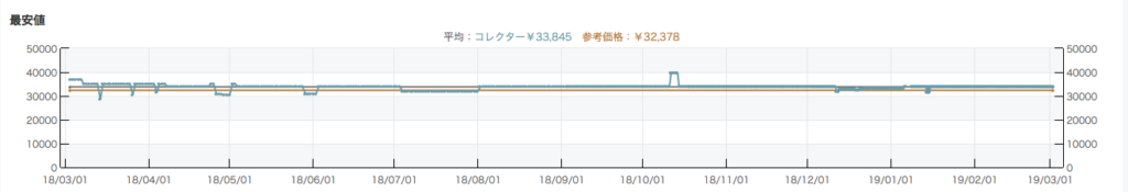 モノレート 価格グラフ